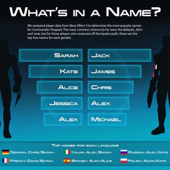Quels sont les prénoms les plus utilisés dans Mass Effect 3 ?